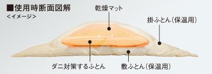 AD-X80による布団乾燥