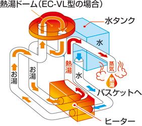 EC-AS60のダブル加熱95℃抽出
